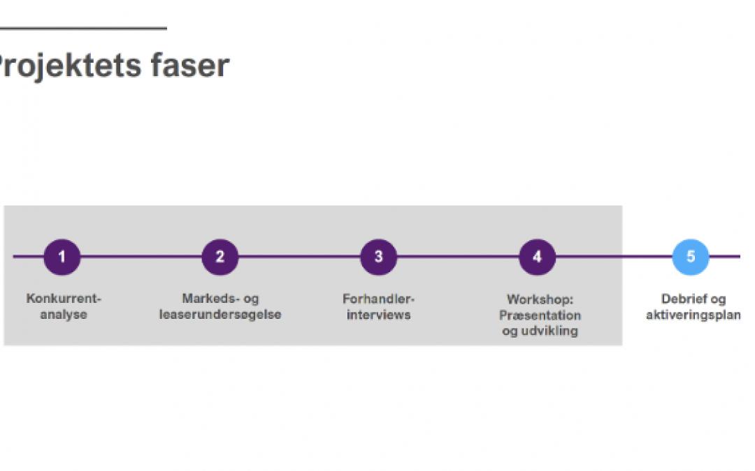 Indsigtsstudie og workshop kickstarter privatleasingstrategi